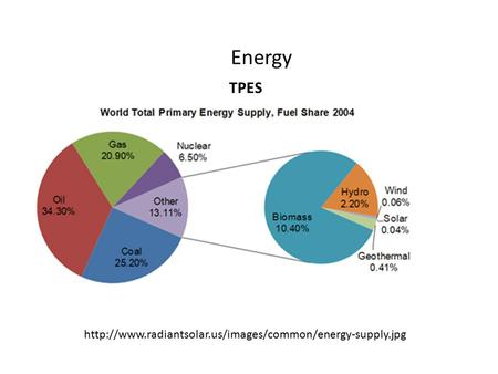 Energy  TPES.
