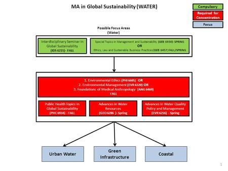 Urban Water Green Infrastructure Coastal 1. Environmental Ethics (PHI 6605) OR 2. Environmental Management (EVR 6320) OR 3. Foundations of Medical Anthropology.