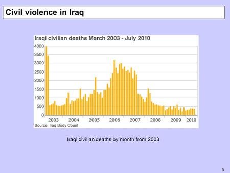 0 Civil violence in Iraq Iraqi civilian deaths by month from 2003.