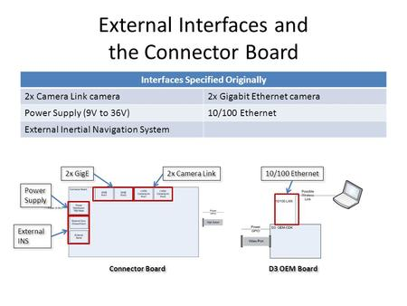 External Interfaces and the Connector Board Interfaces Specified Originally 2x Camera Link camera2x Gigabit Ethernet camera Power Supply (9V to 36V)10/100.