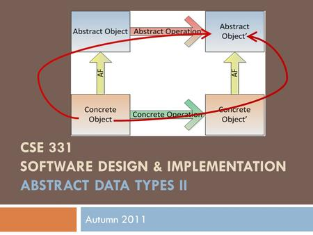 CSE 331 SOFTWARE DESIGN & IMPLEMENTATION ABSTRACT DATA TYPES II Autumn 2011.