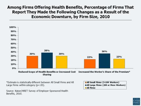 Among Firms Offering Health Benefits, Percentage of Firms That Report They Made the Following Changes as a Result of the Economic Downturn, by Firm Size,