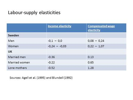 Labour-supply elasticities Income elasticityCompensated wage elasticity Sweden Men-0,1 – 0,00,08 – 0,24 Women-0,24 – -0,030,22 – 1,07 UK Married men-0.360.13.