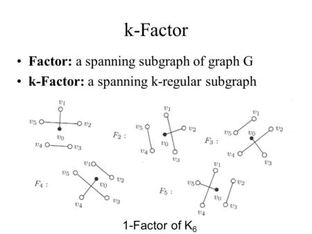 K-Factor Factor: a spanning subgraph of graph G k-Factor: a spanning k-regular subgraph 1-Factor of K 6.