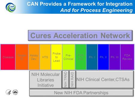 1 NIH Clinical Center,CTSAs NIH Molecular Libraries Initiative Disease Target ID Assay Dev. HTS Probe to Lead Pre- Clinical FDA IND Ph. IPh. IIPh. III.