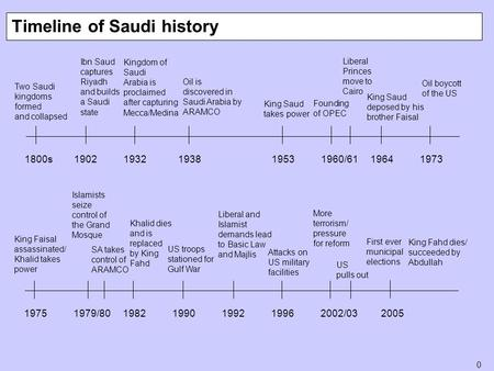 0 Two Saudi kingdoms formed and collapsed Timeline of Saudi history 1800s19021932 193819531960/6119641973 19751979/8019821990199219962002/03 2005 Ibn Saud.