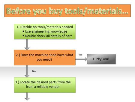Yes Lucky You! 1.) Decide on tools/materials needed  Use engineering knowledge  Double check all details of part Example text? 2.) Does the machine shop.