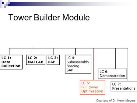 Tower Builder Module LC 1: Data Collection LC 2: MATLAB LC 3: SAP LC 4: Subassembly Bracing SAP LC 6: Demonstration LC 7: Presentations LC 5: Full tower.
