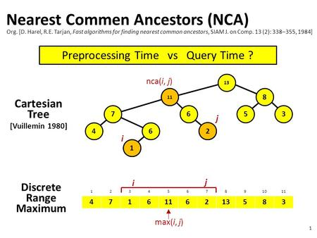 1 Nearest Commen Ancestors (NCA) Discrete Range Maximum 1234567891011 4716 6213583 4 7 1 6 11 6 8 2 35 Cartesian Tree [Vuillemin 1980] i j max(i, j) i.