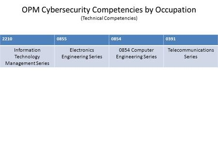 OPM Cybersecurity Competencies by Occupation (Technical Competencies) 2210085508540391 Information Technology Management Series Electronics Engineering.