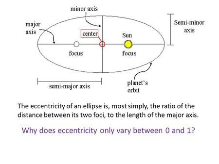 Why does eccentricity only vary between 0 and 1?
