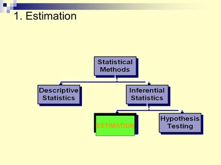 "1. Estimation ESTIMATION. Sampling Distribution (a.k.a. ""Distribution of Sample Outcomes"")  Based on the laws of probability  ""OUTCOMES"" = proportions,"