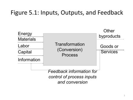 Figure 5.1: Inputs, Outputs, and Feedback 1 Transformation (Conversion) Process Energy Materials Labor Capital Information Goods or Services Feedback information.