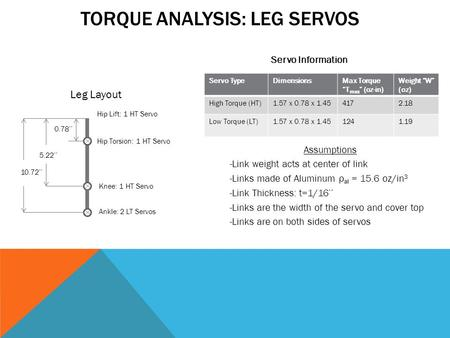 "TORQUE ANALYSIS: LEG SERVOS Servo Information Leg Layout Servo TypeDimensionsMax Torque ""T max "" (oz-in) Weight ""W"" (oz) High Torque (HT)1.57 x 0.78 x."