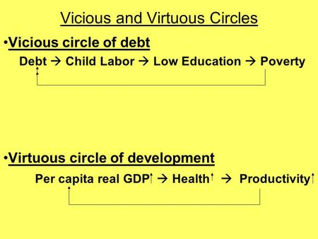 Vicious and Virtuous Circles Vicious circle of debt Debt  Child Labor  Low Education  Poverty Virtuous circle of development Per capita real GDP  Health.