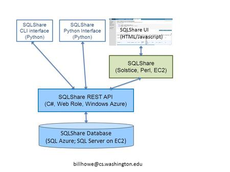 SQLShare CLI interface (Python) SQLShare REST API (C#, Web Role, Windows Azure) SQLShare Database (SQL Azure; SQL Server on.