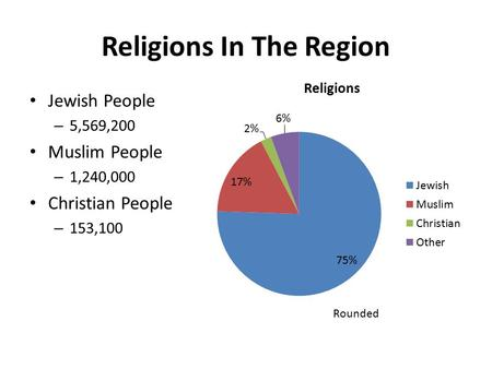 Religions In The Region Jewish People – 5,569,200 Muslim People – 1,240,000 Christian People – 153,100 Rounded.