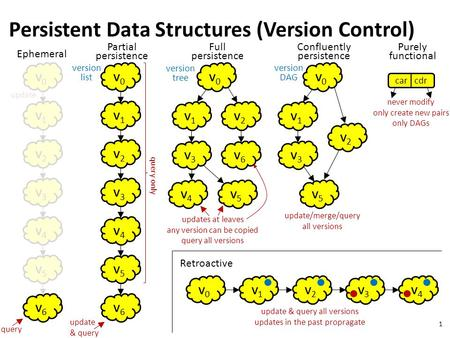 Update 1 Persistent Data Structures (Version Control) v0v0 v1v1 v2v2 v3v3 v4v4 v5v5 v6v6 Ephemeral query v0v0 v1v1 v2v2 v3v3 v4v4 v5v5 v6v6 Partial persistence.