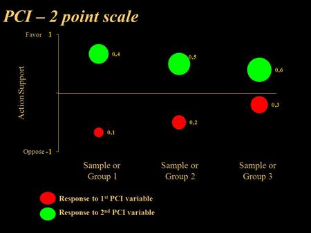 PCI – 2 point scale Favor Oppose Action Support Sample or Sample or Sample or Group 1 Group 2 Group 3 Response to 1 st PCI variable Response to 2 nd PCI.