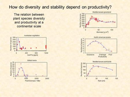 How do diversity and stability depend on productivity? The relation between plant species diversity and productivity at a continental scale Australian.
