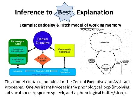 Inference to Best Explanation Example: Baddeley & Hitch model of working memory This model contains modules for the Central Executive and Assistant Processes.