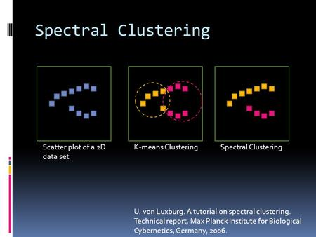 Spectral Clustering Scatter plot of a 2D data set K-means ClusteringSpectral Clustering U. von Luxburg. A tutorial on spectral clustering. Technical report,