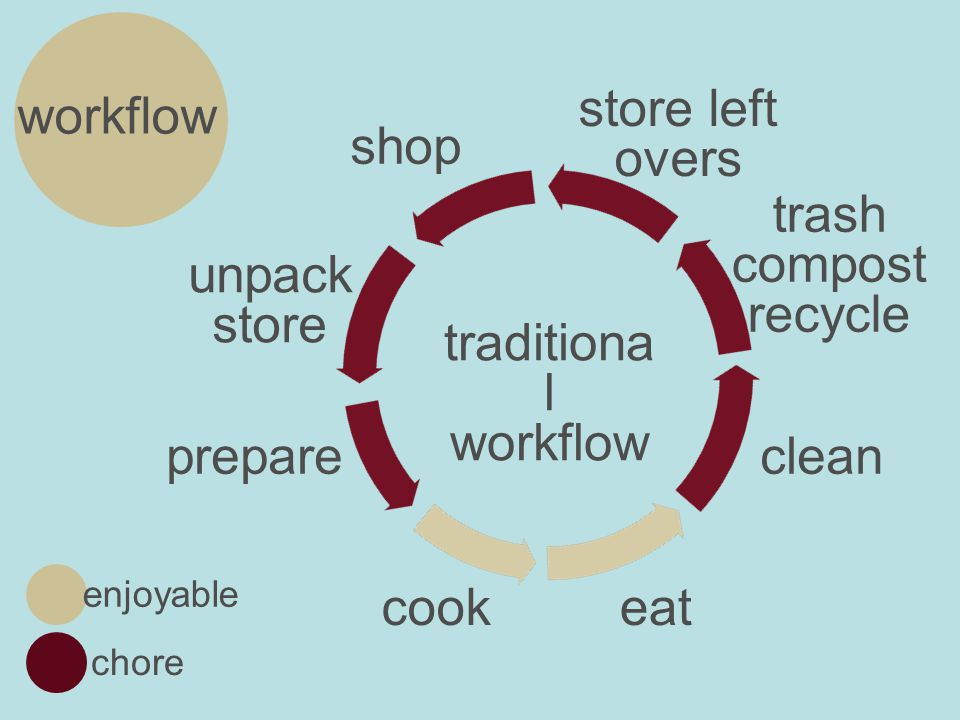 workflow desired experien ce enjoyable chore cook and eat store clean shop prepare