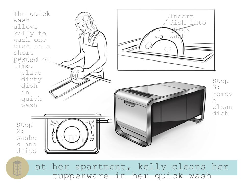 Kellys sink disposes of left over food in the compost bin Garbage disposal Compost bin, rotates and heats compost The compost bin leverages kellys existing garbage disposal to grind up organic material Kelly can dump all her organic material in her garbage disposal