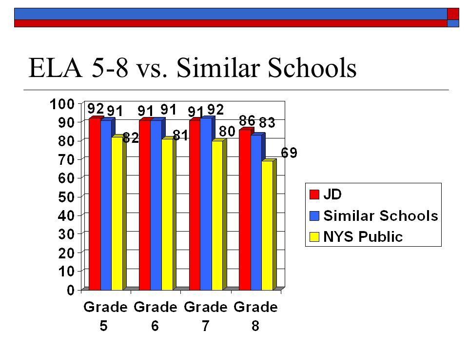 ELA 8 Trends 2004-2009 Percentage Meeting the Standard