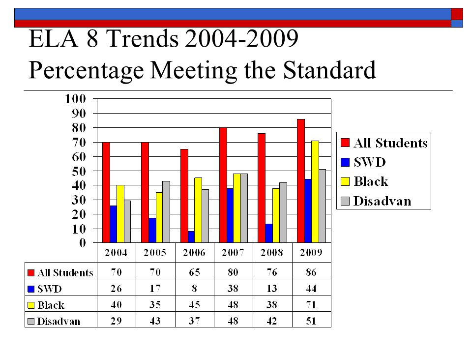 Summary Grades 3 -8 ELA District ELA performance is strong for all grades with subgroups making progress to close the achievement gap Performance 3-8 is comparable to or higher than Similar Schools performance Grade 4 and 8 performance is higher than previous years and moving in the direction of closing the gap for subgroups.