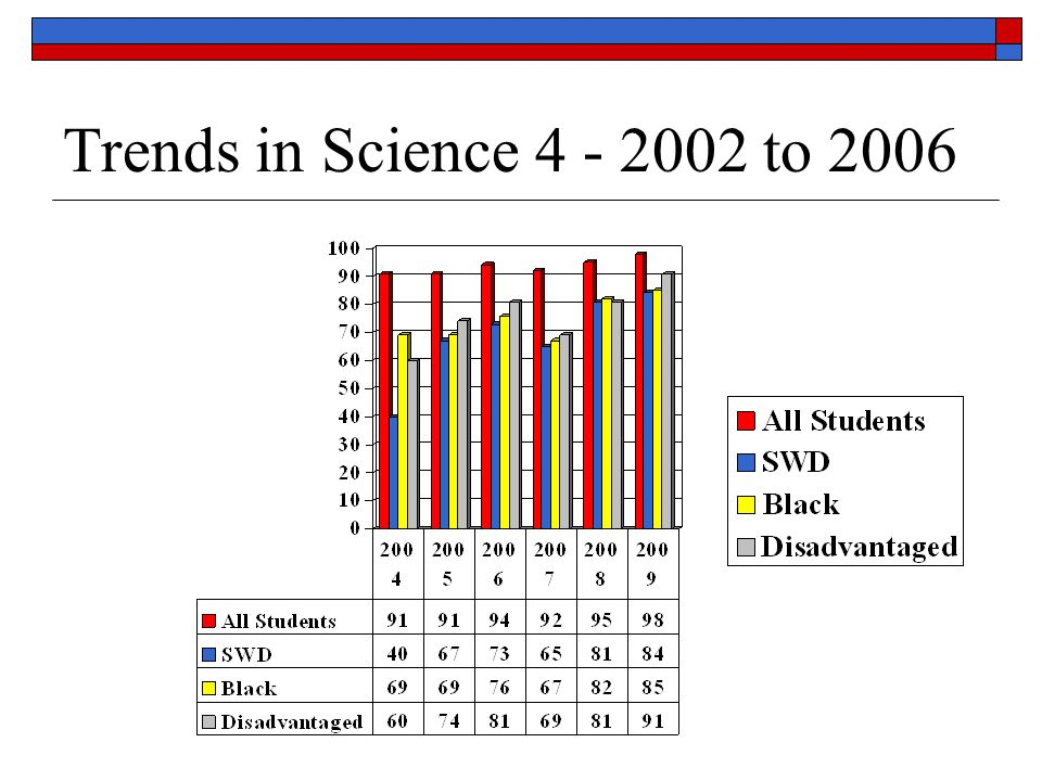 Science 8 vs. Similar Schools