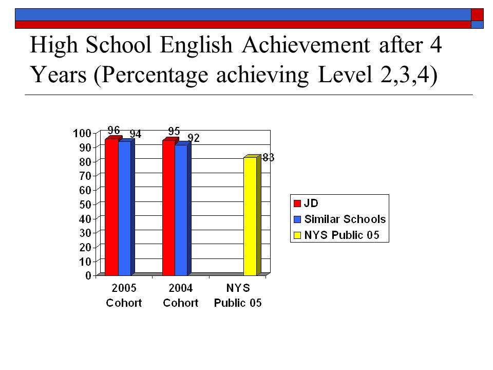 High School Math Achievement after 4 Years (Percentage achieving Level 2,3,4)