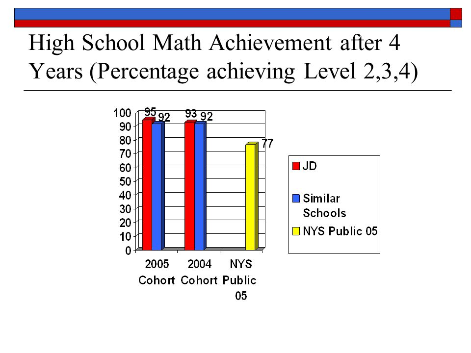 2009 Graduation Rates for students from the 2003 (6 year), 2004 (5 year) and 2005 (4 year) Cohorts.