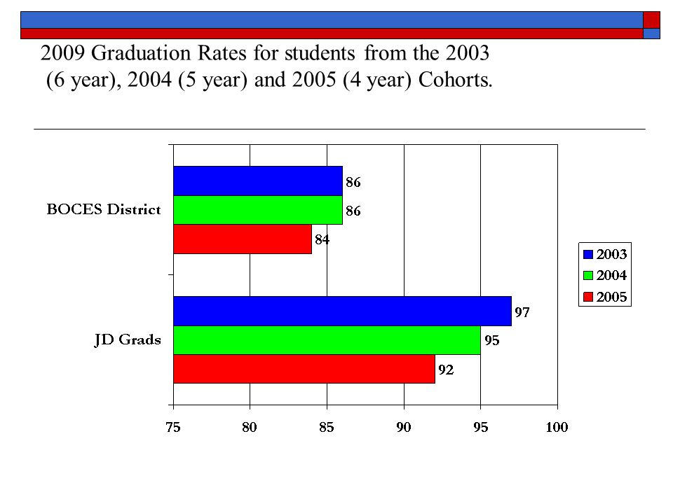 2004 Cohort JD / State 2008 Graduates
