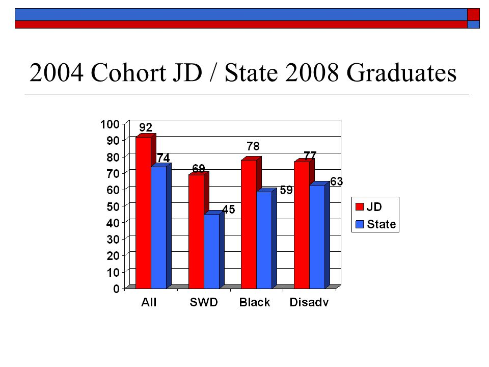Report Card Summary Overall performance is strong Subgroups show improvement in closing achievement gaps with most fluctuation among SWD.