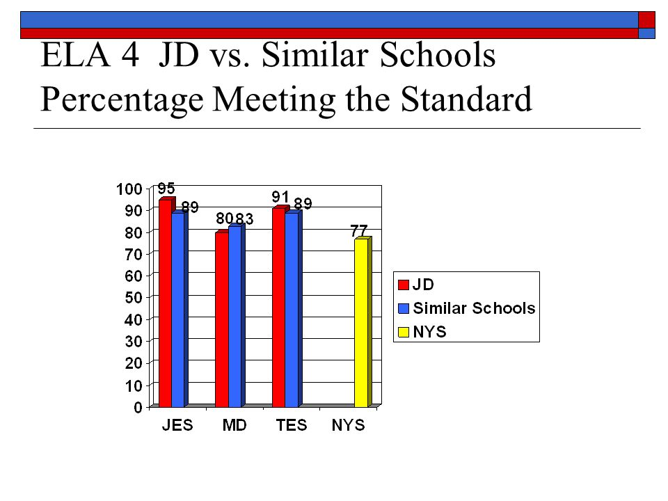 ELA 4 Trends 2004 to 2009 Percentage Meeting the Standards