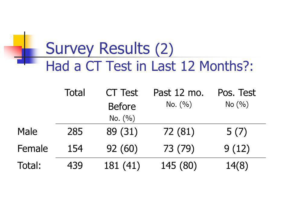 Survey Results (3) Are you planning to take the urine test today.