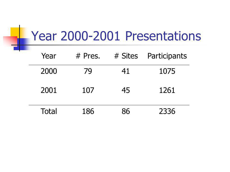 Year 2000-2001 Screening Results Testing Eligible Tested No.