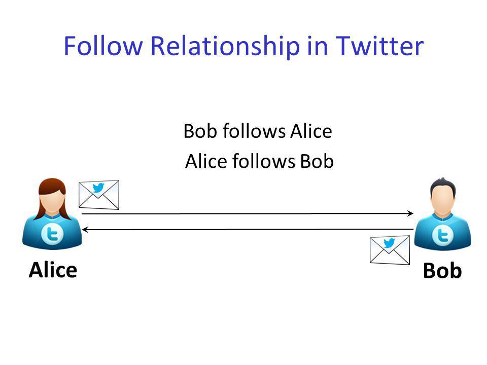 Twitter Social Graph Alice Bob