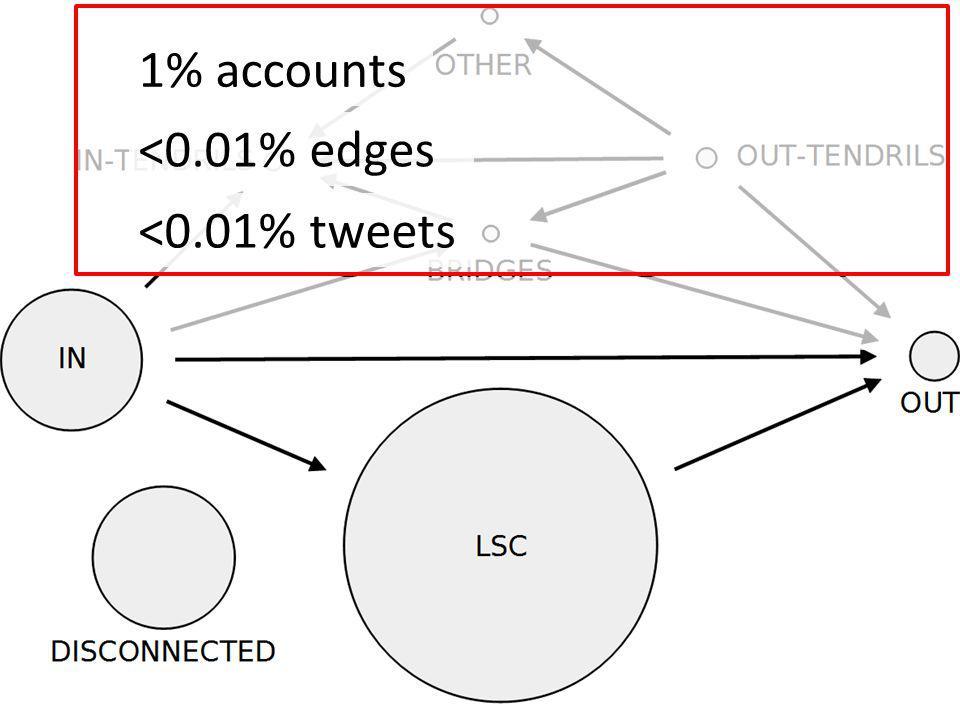 98% tweets 98% edges 50% accounts Regular activity