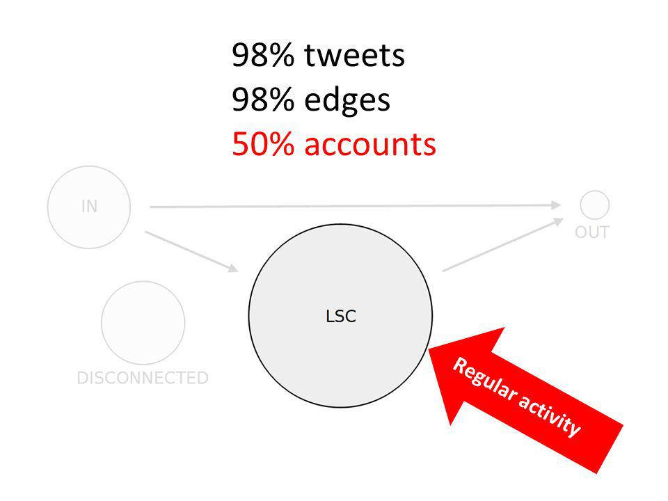 1,5% tweets 5,3% accounts 0% outgoing edges selfish celebrities
