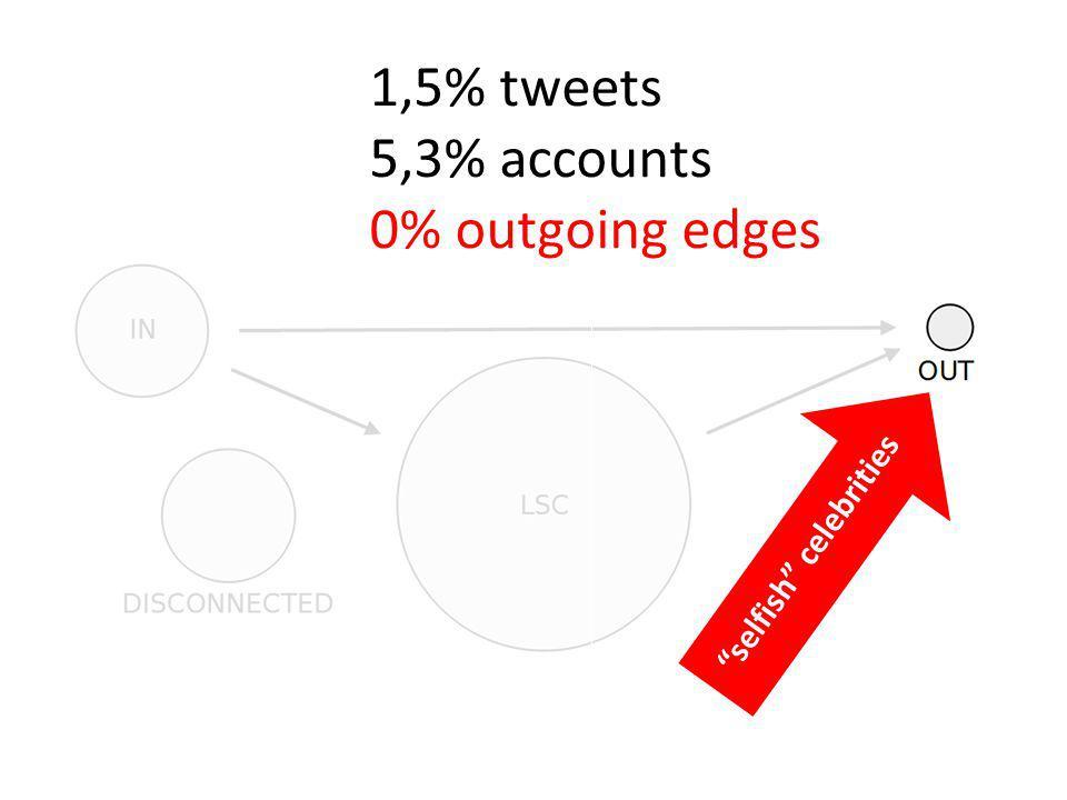 21,4% accounts 0,25% tweets Passive users