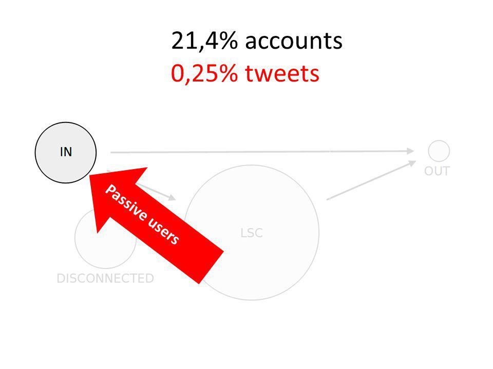 21,6% accounts 99% no edge 80% no tweet Spammers