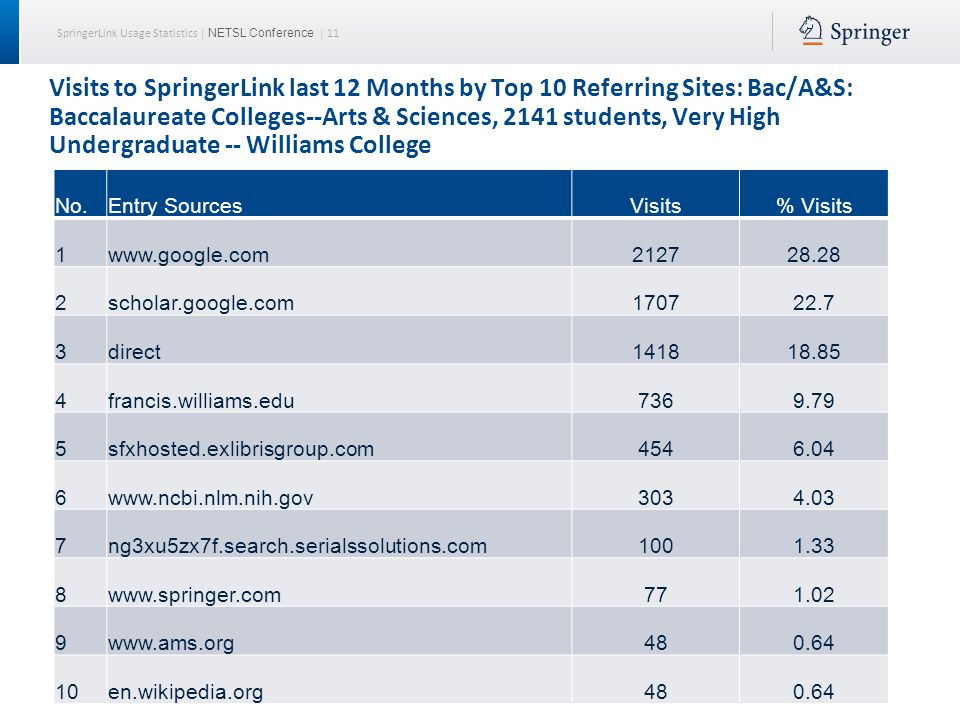 SpringerLink Usage Statistics | NETSL Conference | 12 Visits to SpringerLink in 2013 by Top 10 Referring Sites: Bac/A&S: Baccalaureate Colleges--Arts & Sciences, 2932 students, exclusively undergraduate – The College of the Holy Cross No.Entry SourcesVisits% Visits 1www.google.com126025.81 2scholar.google.com117824.13 3direct88318.09 4library.holycross.edu:455053410.94 5www.ncbi.nlm.nih.gov2555.22 6discover.holycross.edu1933.95 7atoz.ebsco.com1262.58 8linksource.ebsco.com531.09 9www.springer.com501.02 10library.holycross.edu360.74