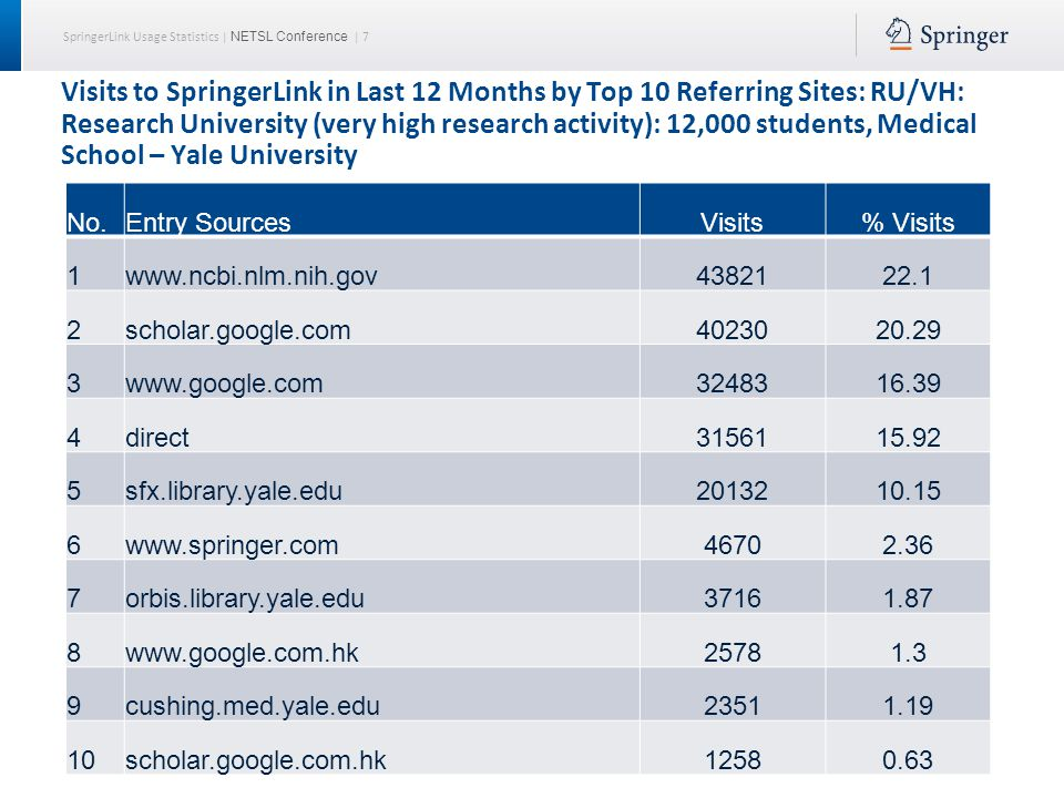 SpringerLink Usage Statistics | NETSL Conference | 8 Visits to SpringerLink in Last 12 Months by Top 10 Referring Sites: RU/VH: Research Universities (very high research activity) : 10,000+ students, Predominantly Graduate, No Medical School No.Entry SourcesVisits% Visits 1www.google.com5596228.11 2direct4484222.52 3scholar.google.com3931419.75 4www.ncbi.nlm.nih.gov134046.73 5library.xxx.edu69143.47 6www.springer.com35551.79 7xxxxx.xxx.edu34731.74 8apps.webofknowledge.com21191.06 9xxxxx.xxx.edu:888818110.91 10link.springer.com13490.68