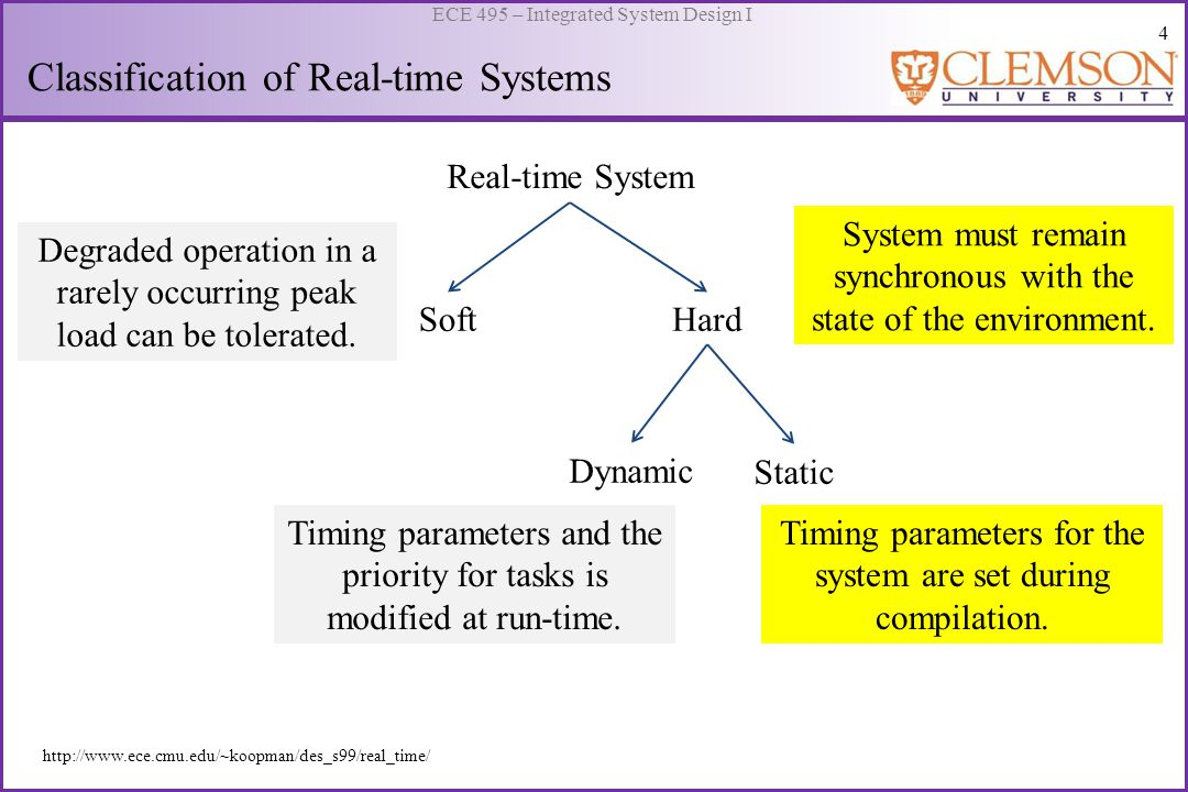 5 ECE 495 – Integrated System Design I Hard Real-time System Soft Real-time System Example: Produce a sinusoid output D/A Error in output waveform Error in execution time Classification of Real-time Systems