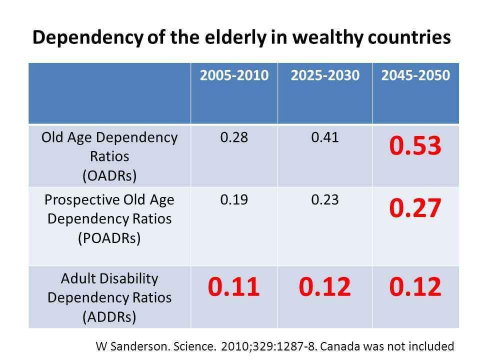 From Mackenzie and Rachlis 2010 Annual impact of Aging on health costs 2010-2036