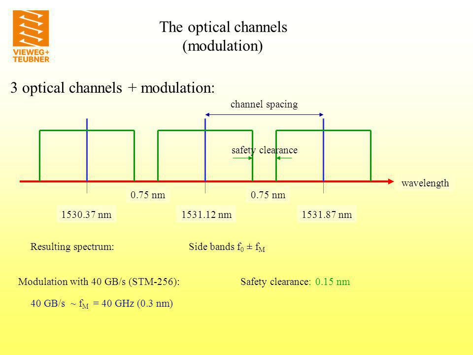 Optical channels: scaling wavelength Present time: 40 channels - about 30 nm (40 GBps) = 1.6 TBps 1531.12 nm1501.87 nm future: 80 channels - about 60 nm (40 GBps) = 3.2 TBps 160 channels - about 120 nm ?.