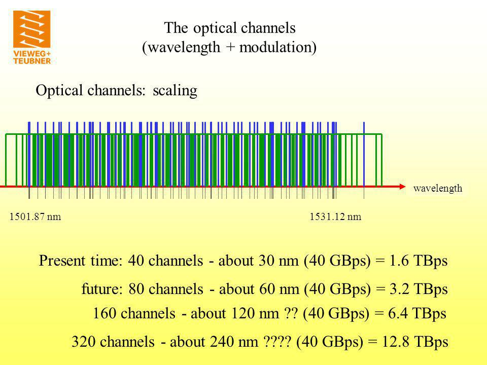 Optical channels – conclusions: or: 40 channels - about 30 nm (40 GBps) = 1.6 TBps or: 80 channels - about 60 nm (20 GBps) = 1.6 TBps or: 20 channels - about 15 nm (80 GBps) = 1.6 TBps either: 10 channels - about 7.5 nm (160 GBps) = 1.6 TBps Transfer of a data rate of 1.6 TBps: Which way is better.