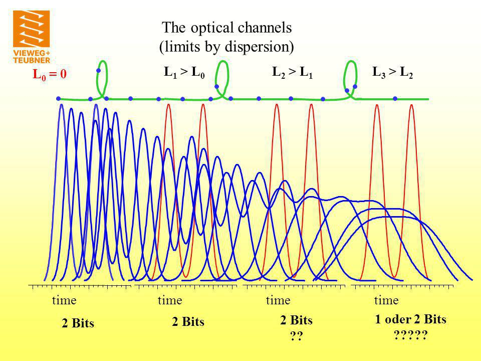 Dependent on The optical channels (limits by dispersion)
